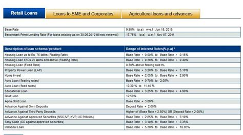 bank rate for housing loan commercial bank housing loan interest rates 28 images a guide to housing loans