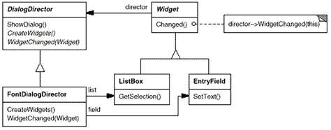 software design pattern mediator mediator design patterns elements of reusable object