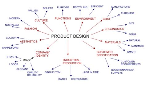 product layout design definition factors that influence product development