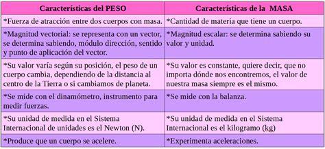 tabla de consignatarios en uruguay 191 qu 233 es la masa peso y masa