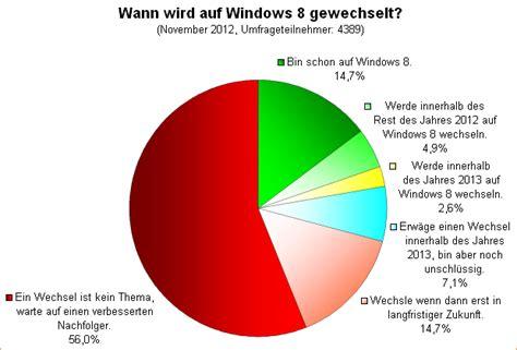 wann wird zahnriemen gewechselt umfrage auswertung wann wird auf windows 8 gewechselt