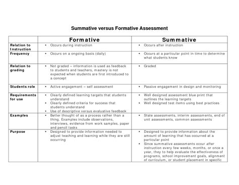 formative vs summative assessment team of collaborators
