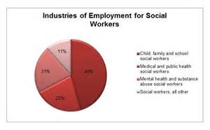What Is The Outlook For A Social Worker by Msw Social Work Masters 3 Best No Gre Programs