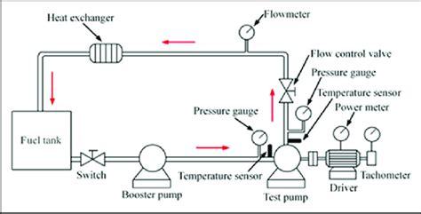schematic diagram of centrifugal ksb wiring diagrams led circuit diagrams wiring diagram