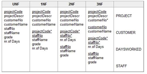 oracle normalization tutorial postgresql does adding information to this table makes