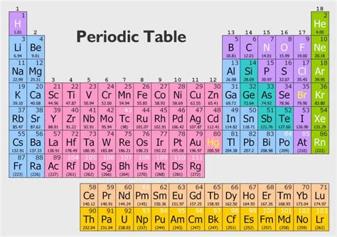 organic periodic table pdf periodic diagrams science