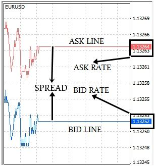 bid ask the bid price forex trading