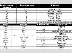 Lenguaje en las Redes sociales: Difunde SEP diccionario ... Lenguaje De Internet