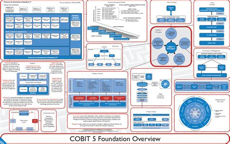 cobit templates cobit 5 certification business cards and resume