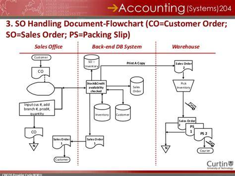 sales system flowchart accsys204 tute 04