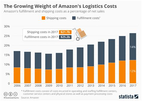 amazon logistics chart the growing weight of amazon s logistics costs