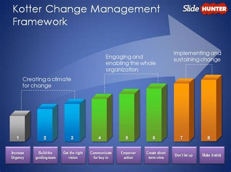 changing powerpoint template free kotter change management model template for