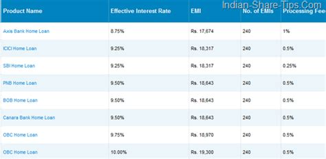 best home loan rates home loan emi calculator interest