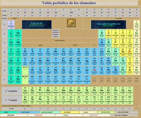 tabla periodica tabla peri 243 dica de los elementos densidad galilei