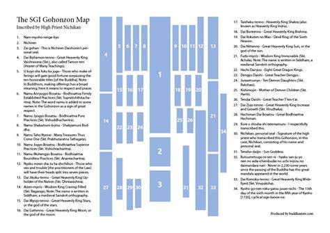 Muster Your Faith And Pray To The Gohonzon Diagram Of The Gohonzon Sgi Buddhism The O