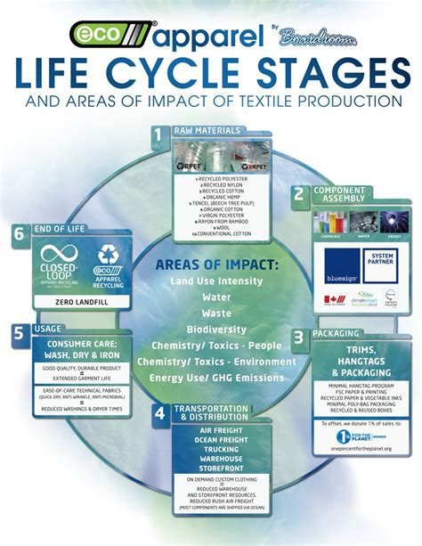 the fabric of your the five cycles of change books 17 best images about a level theory on