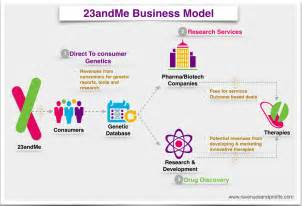 better than 23andme how 23andme makes money understanding 23andme business
