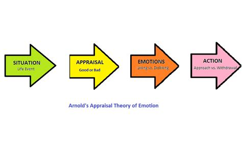 cognitive psychology wikiversity motivation and emotion book 2016 affective forecasting