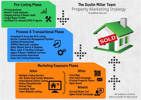 why choose us the dustin miller team