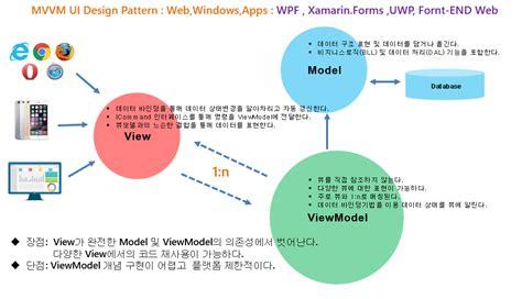 mvvm pattern history 믹스드코드랩 comparation of ui design patterns as mvc mvp mvvm