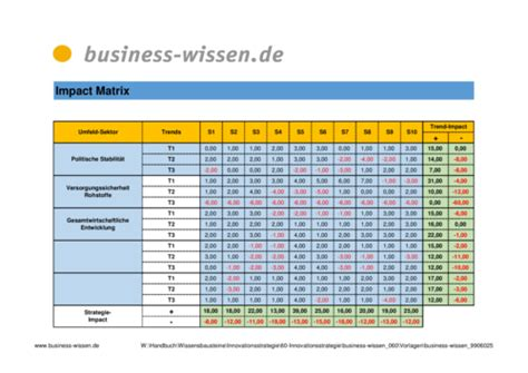 swot analyse management handbuch business wissende