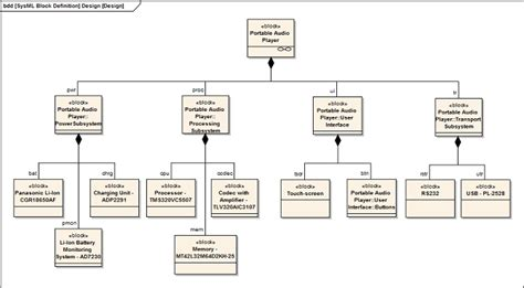 equipment layout meaning compose system design ea user guide