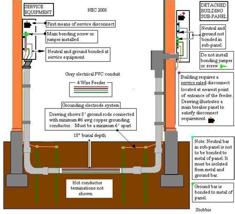 subpanel wiring diagram 3 wire electrical feeder subpanel