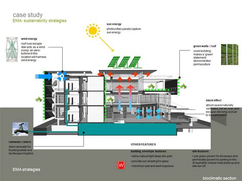 green home building and sustainable architecture eco yoga sustainable architecture design home design