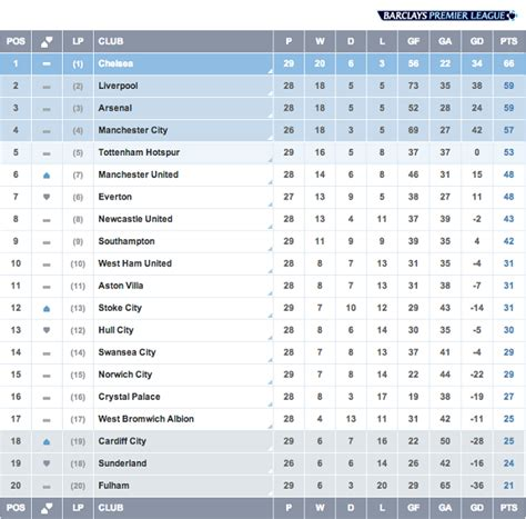 epl table week 19 english premier league match week 29 others not play it