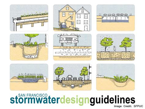 water network design guidelines kahramaa sf stormwater management ordinance green cities california