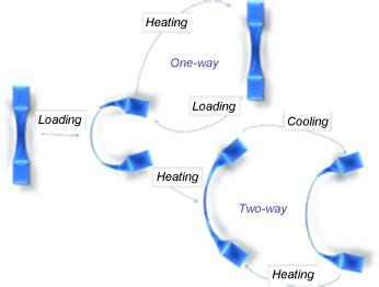 shape memory optimisation of ni ti shape memory alloy response time by