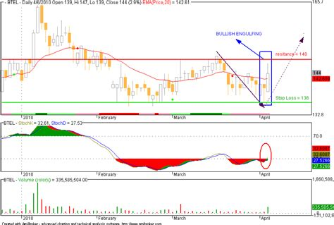 candlestick pattern saham btel bullish engulfing pattern saham indonesia