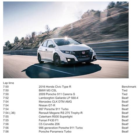 Civic Type R Nurburgring Time by Civic Type R Beat These 10 Cars On Nurburgring List
