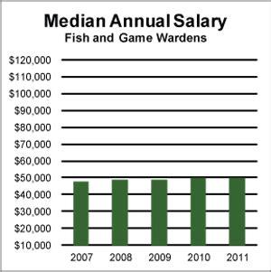 Property Manager Salary Bls Fish Wardens Aag