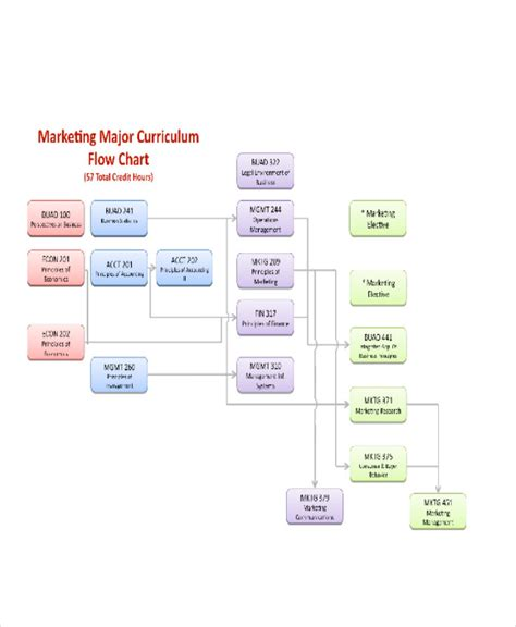 marketing caign flowchart marketing flowchart flowchart in word