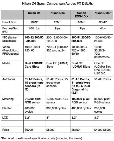 nikon digital comparison chart news the nikon d4 is finally here updated fstoppers
