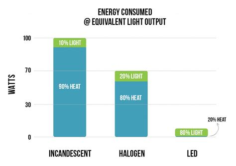 heat l light bulb led vs incandescent halogen bright leds