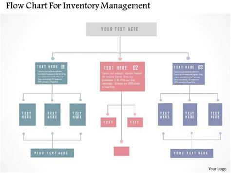 flowchart inventory inventory flowchart create a flowchart