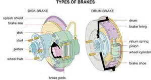 Brake System Journals Automotive Articles Tools Repair Change Brake
