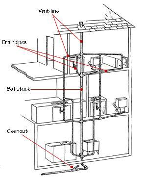 Cost To Replace Plumbing Stack by Some Basic Questions For Aspects In Plumbing