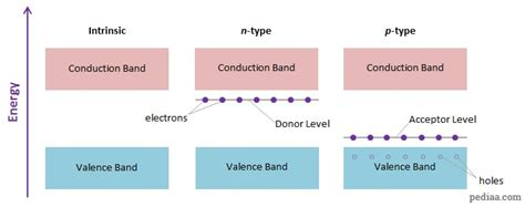 energy band diagram for p type semiconductor difference between p type and n type semiconductor