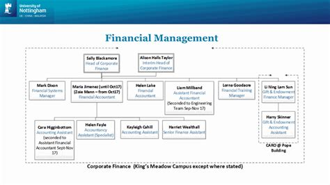 Corporate Financial Accounting financial management corporate finance the