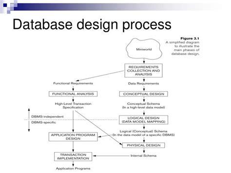 database design process adalah ppt tddd37 database technology tddd46 database