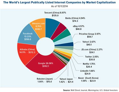 Ebay Market Cap | how alibaba could capitalize on the ebay paypal split u