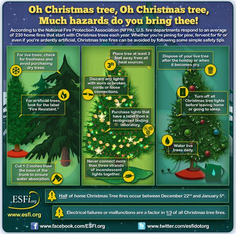 esfi oh christmas tree much hazards do you bring thee