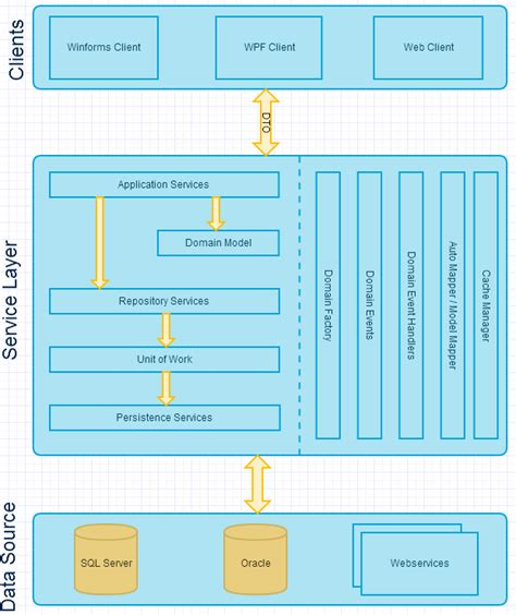 software layer design pattern solved domain driven design ddd architecture layer