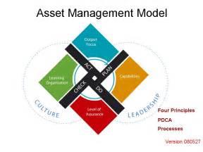 Asset Management Model Asset Management Council