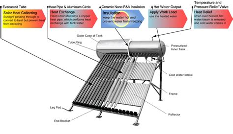 How Does A Solar Shower Work by Greenicurrent How Solar Water Heaters Work