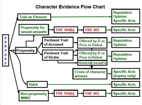 character evidence flowchart character evidence criminal defense wiki