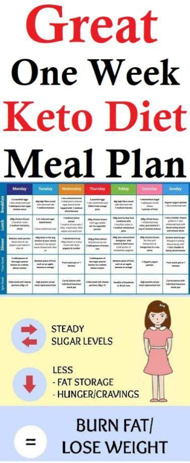 Pdf Cholesterol Simple Weeks Without Prescription by Easy To Follow One Week Ketogenic Diet Meal Plan To Lose